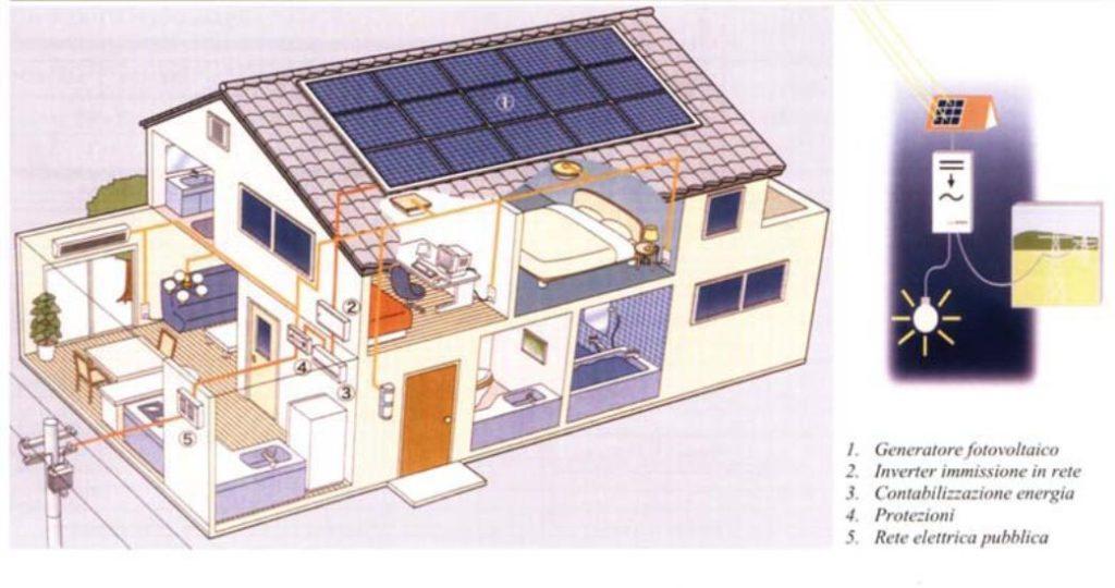 Funzionamento impianto solare fotovoltaico